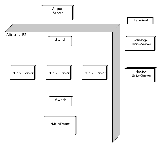 types of state diagrams examples of diagrams