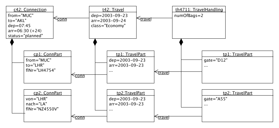umlet homepage free uml tool : object diagram - findchart.co