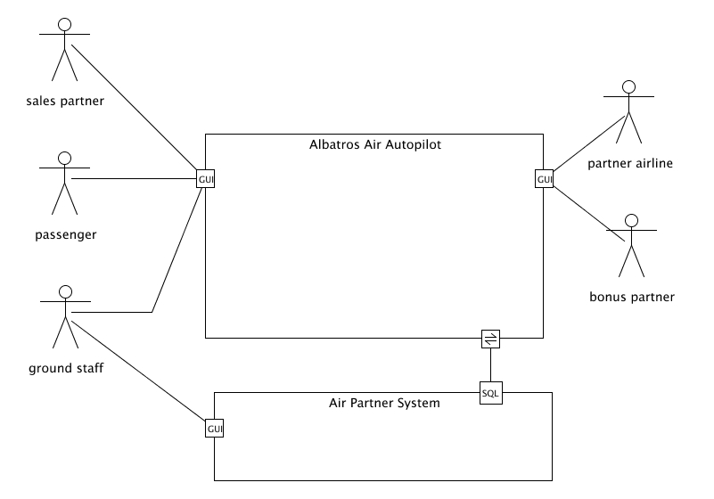 umlet homepage   free uml toolcontext diagram